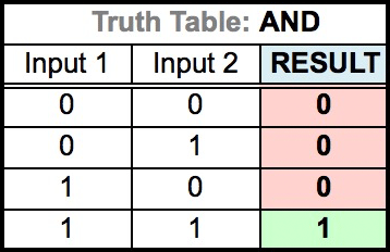 Truth Table for AND