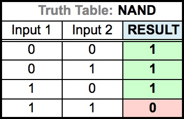 Truth Table for NAND
