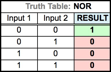 Truth Table for NOR