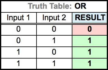 Truth Table for OR