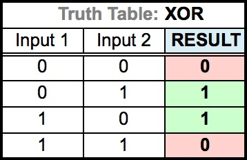Truth Table for XOR