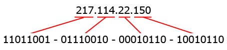 example of an IPv4 address