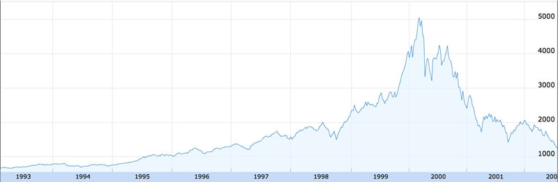 The NASDAQ stock composite of the 1990's